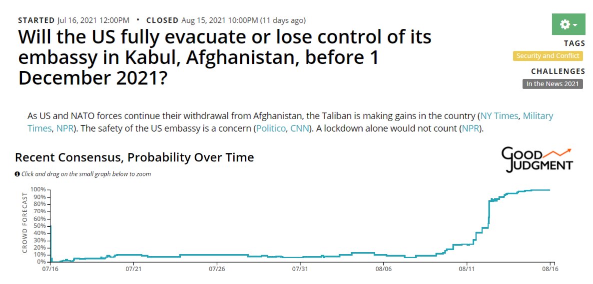 Good Judgement Open Kabul Embassy Forecast